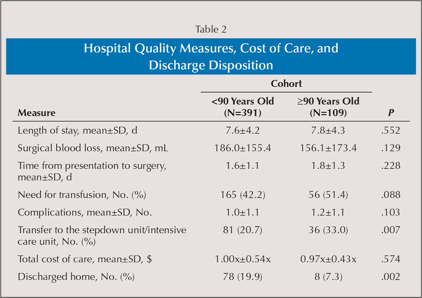 Hospital Quality Measures, Cost of Care, and Discharge Disposition