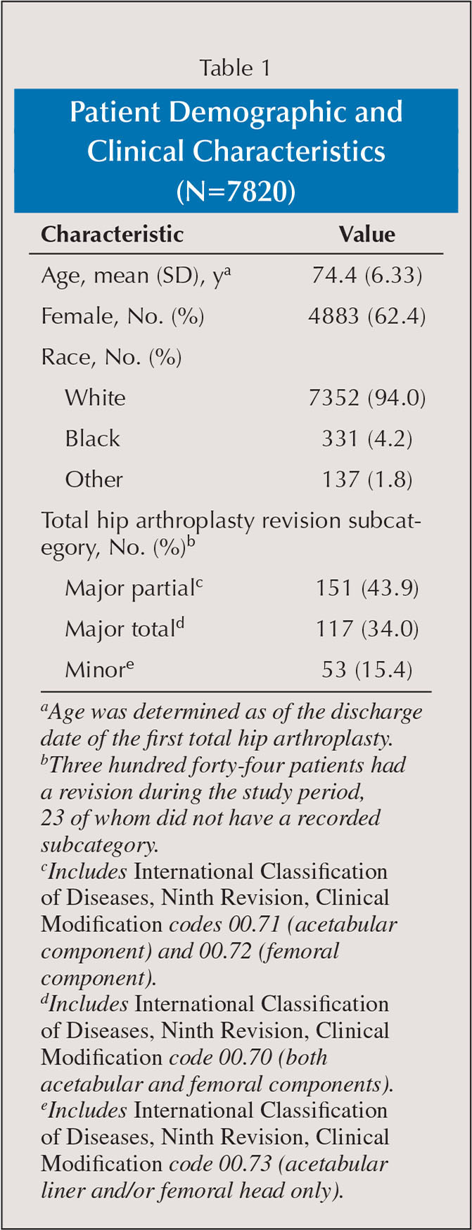 Patient Demographic and Clinical Characteristics (N=7820)