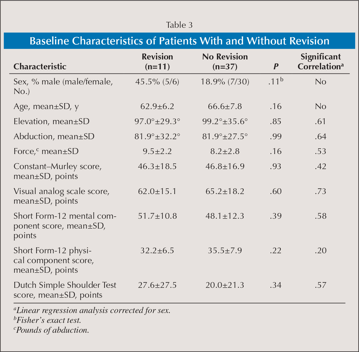 Baseline Characteristics of Patients With and Without Revision