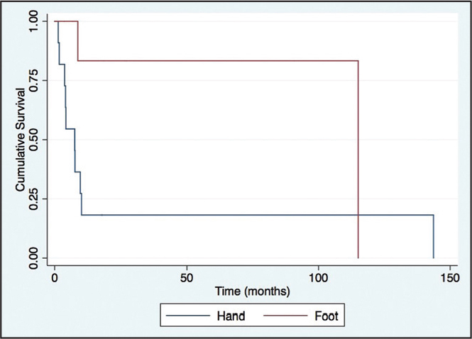 Survival time for acrometastases to the hand vs foot among 23 patients with follow-up. The marked discrepancy in survival is due to a single patient with acrometastases to the foot who survived 144 months.