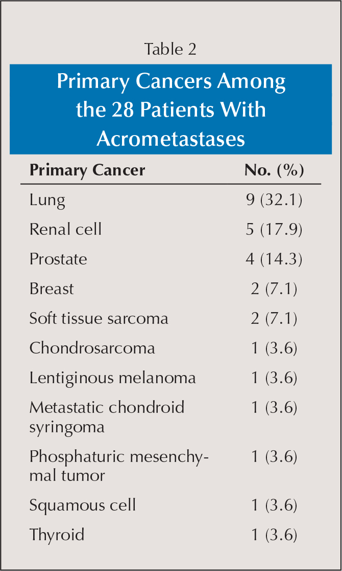 Primary Cancers Among the 28 Patients With Acrometastases