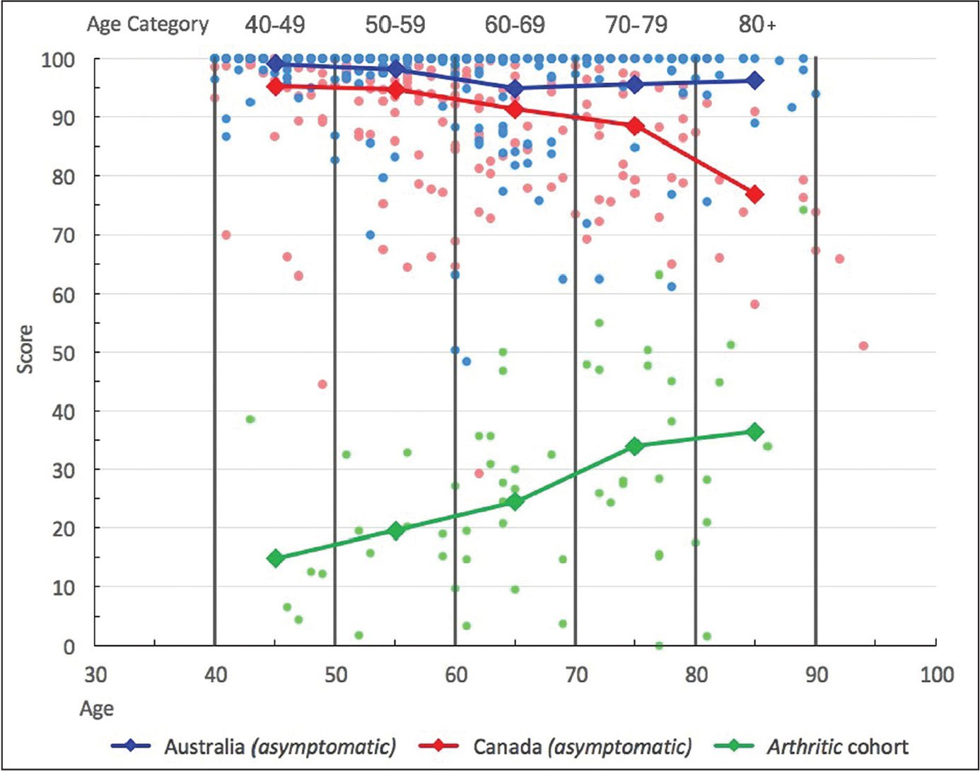 Scattergram showing Hip Disability and Osteoarthritis Outcome Score for each age group among asymptomatic Australian participants (blue), asymptomatic Canadian participants (red), and arthritic cohort (green). Higher scores indicate better outcomes for symptoms, pain, function, and quality of life.