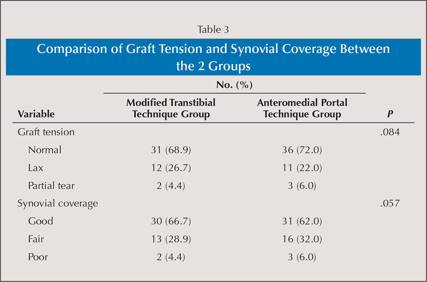 Comparison of Graft Tension and Synovial Coverage Between the 2 Groups