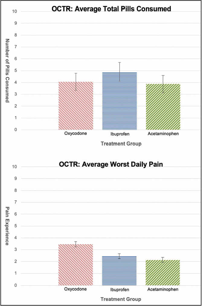 A subanalysis of the capsule consumption and pain experience in the open carpal tunnel release (OCTR) group.