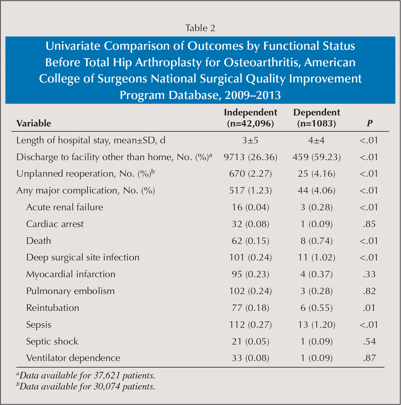 Univariate Comparison of Outcomes by Functional Status Before Total Hip Arthroplasty for Osteoarthritis, American College of Surgeons National Surgical Quality Improvement Program Database, 2009–2013