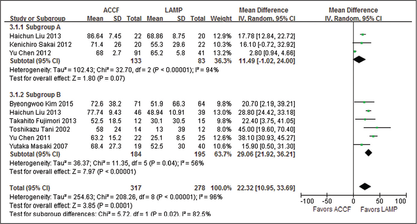 Weighted mean difference of the neurological recovery rate between the anterior cervical corpectomy with fusion (ACCF) group and the laminoplasty (LAMP) group. Abbreviations: CI, confidence interval; IV, inverse variance; SD, standard deviation.