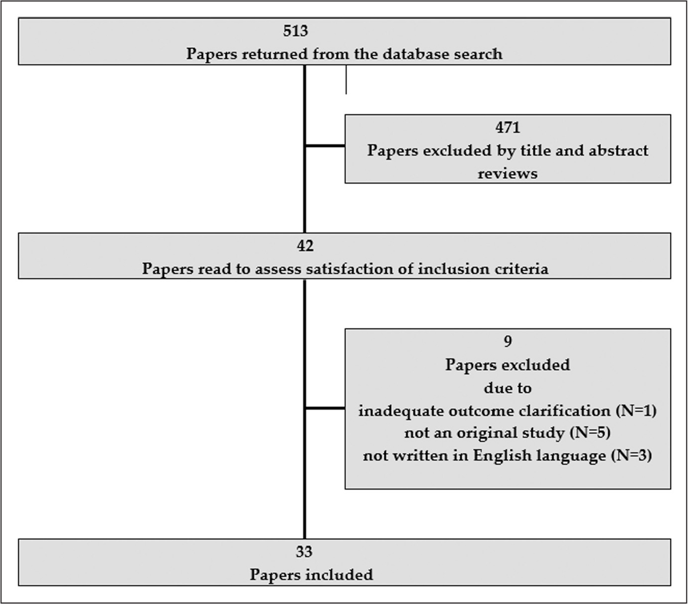 Diagram displaying the algorithm and the results of a literature search based on Preferred Reporting Items for Systematic Reviews and Meta-Analyses guidelines.