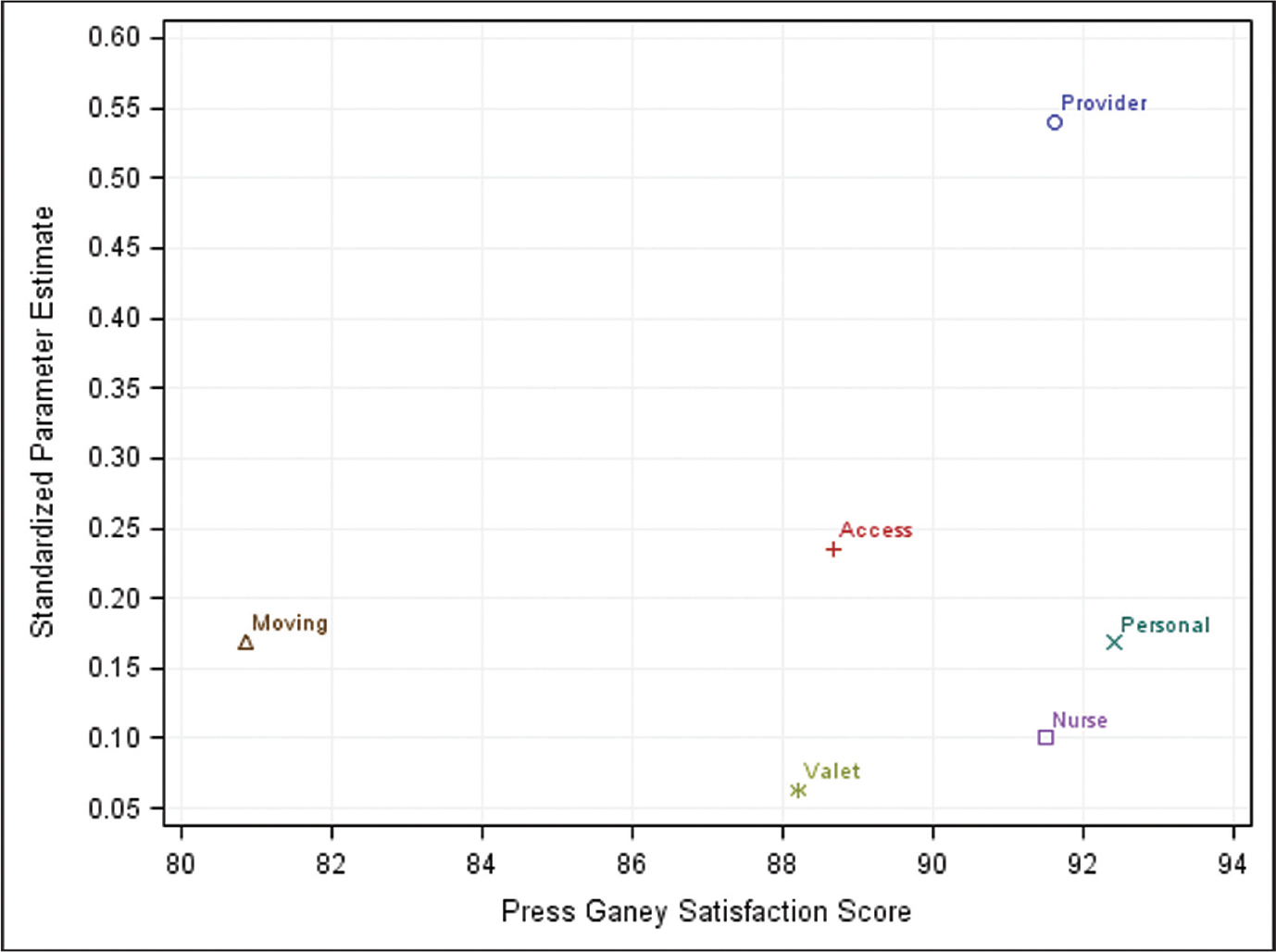 Plot of the standardized estimates against the Press Ganey satisfaction score for each of the 6 domains. The standardized parameter estimates indicated which of the 6 domains had a greater magnitude of relative importance in the expected relationship with Press Ganey total satisfaction; a larger standardized estimate indicated greater relative importance (N=4737 clinical encounters).