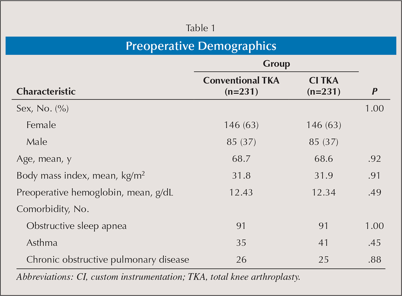 Preoperative Demographics