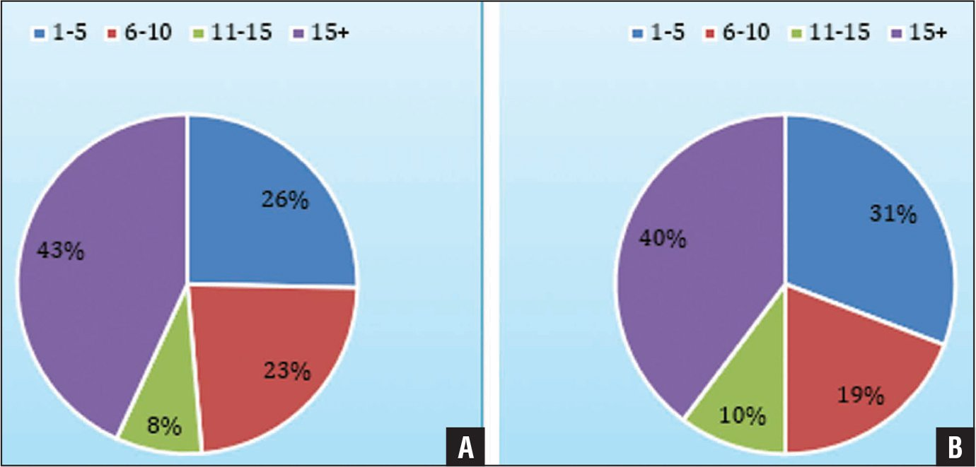 Years in practice of survey respondents for anesthesiologists (A) and orthopedists (B).