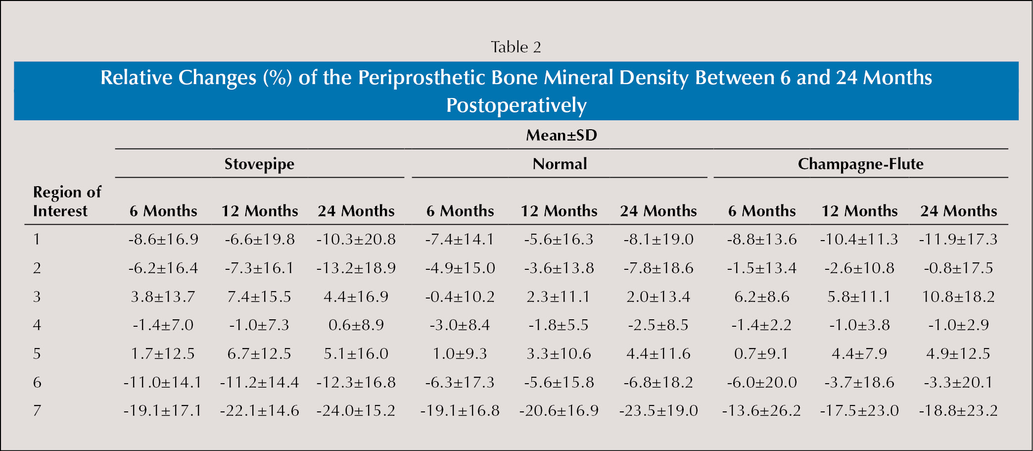 Relative Changes (%) of the Periprosthetic Bone Mineral Density Between 6 and 24 Months Postoperatively