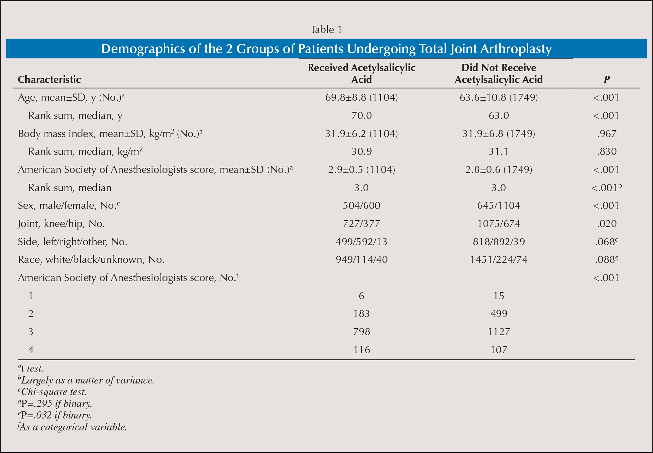 Demographics of the 2 Groups of Patients Undergoing Total Joint Arthroplasty
