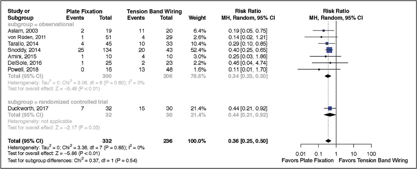Forest plot of tension-band wiring vs plate fixation for outcome of hardware removal. Abbreviations: CI, confidence interval; MH, Mantel–Haenszel.
