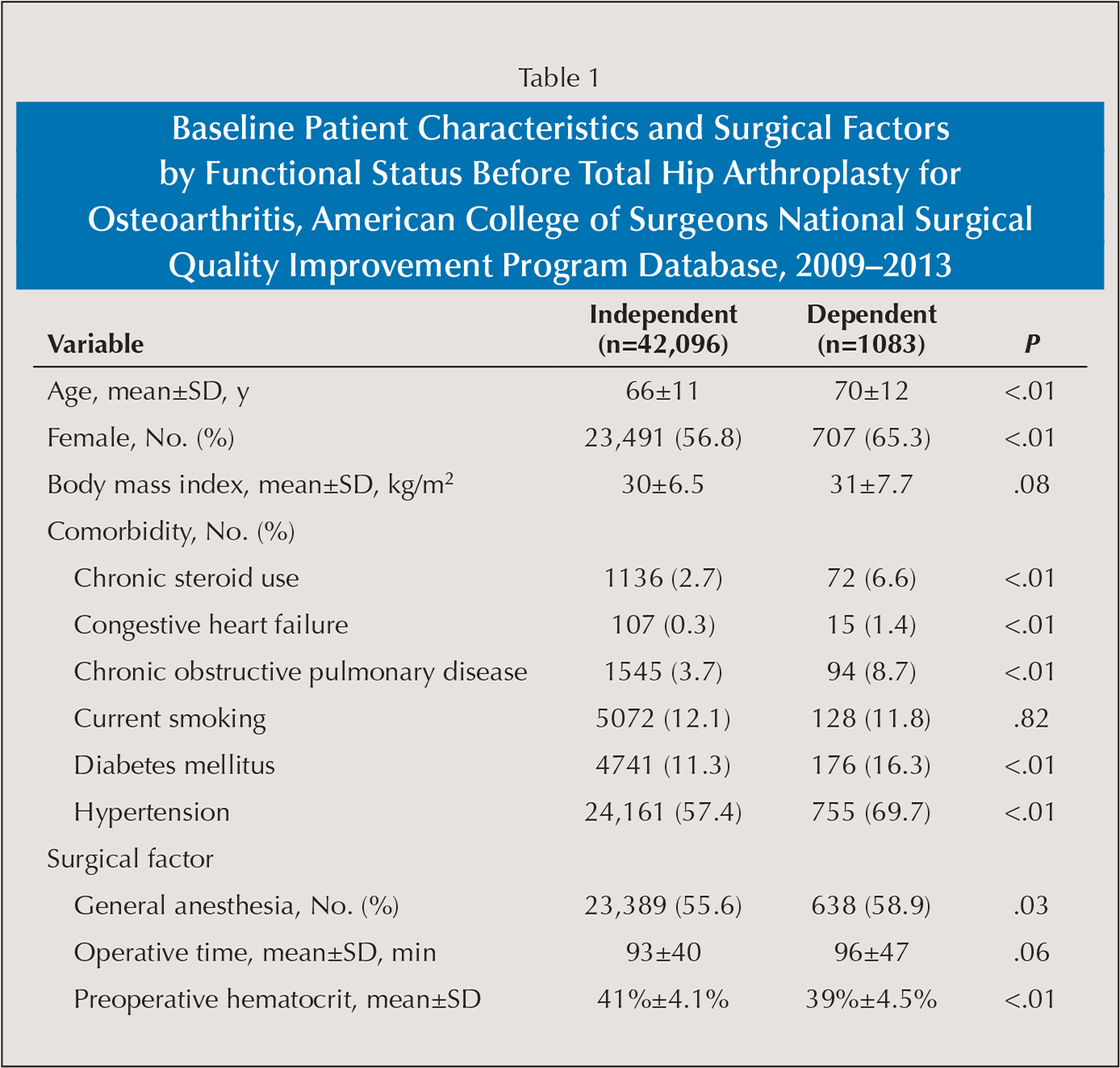 Baseline Patient Characteristics and Surgical Factors by Functional Status Before Total Hip Arthroplasty for Osteoarthritis, American College of Surgeons National Surgical Quality Improvement Program Database, 2009–2013
