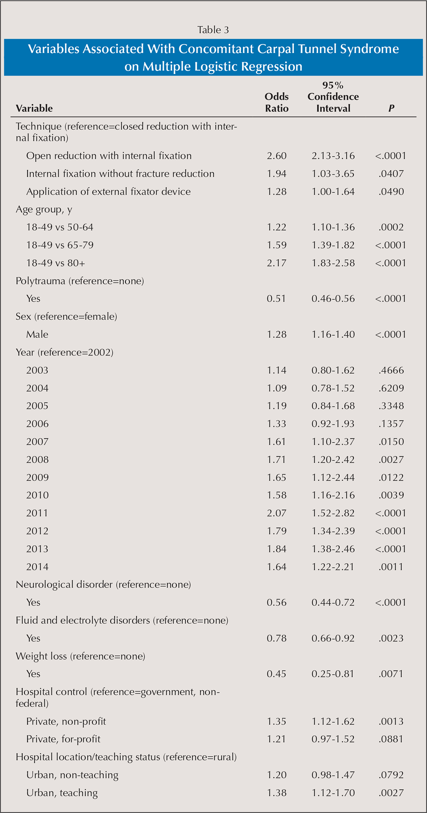 Variables Associated With Concomitant Carpal Tunnel Syndrome on Multiple Logistic Regression