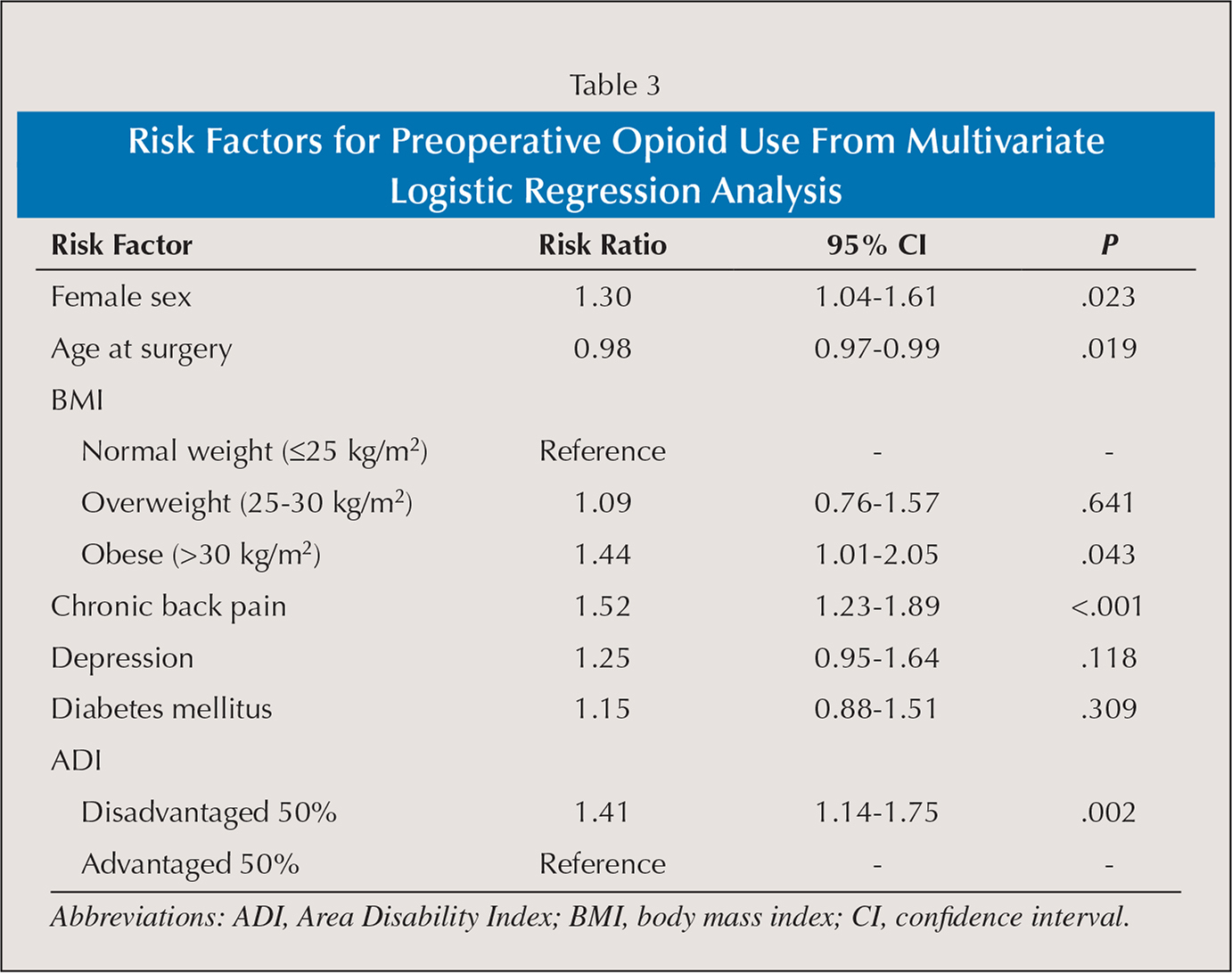 Risk Factors for Preoperative Opioid Use From Multivariate Logistic Regression Analysis