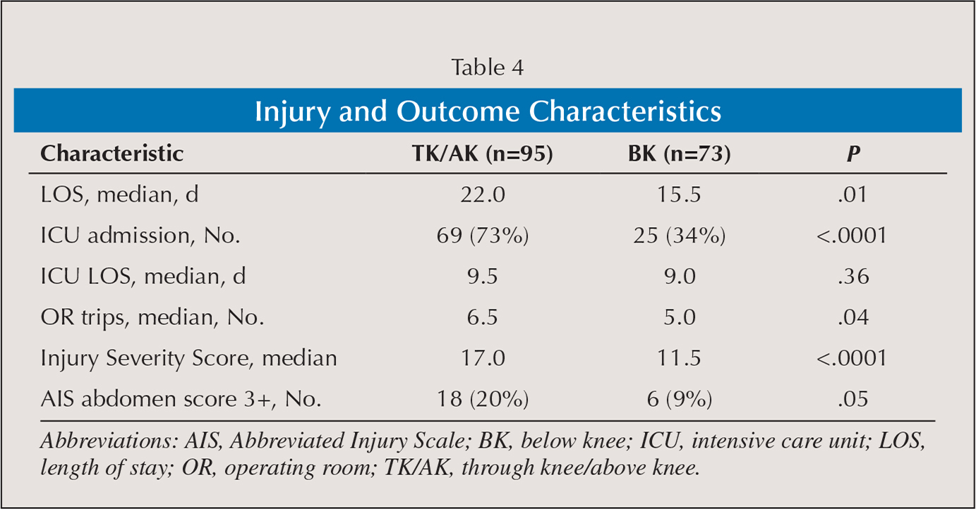 Injury and Outcome Characteristics
