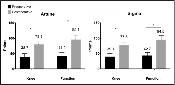 Knee Society Scores. Pre- and postoperative Knee Society Knee and Function scores for Attune (DePuy Synthes, Warsaw, Indiana) and Sigma TKA (DePuy Synthes). *Significant difference (P<.05).