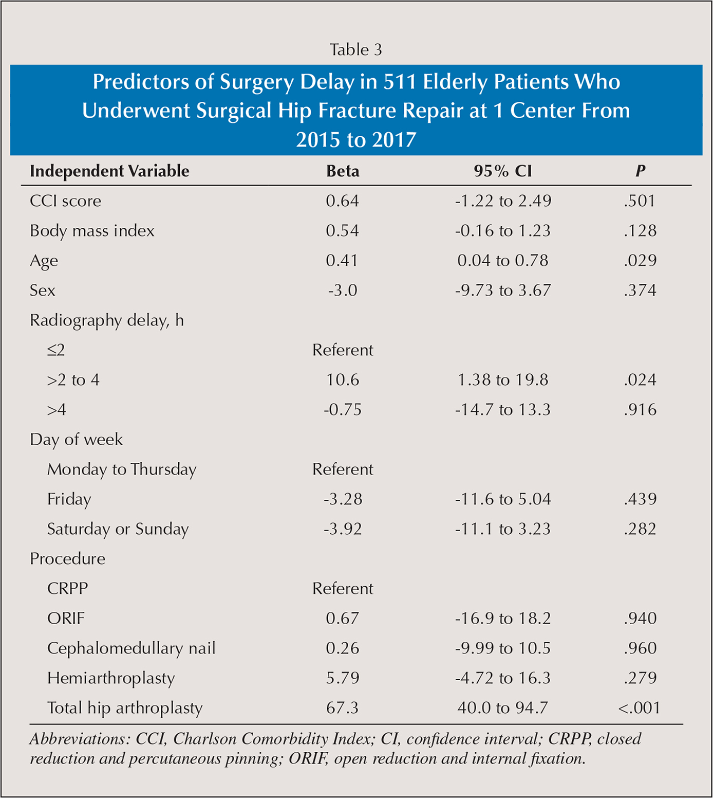 Predictors of Surgery Delay in 511 Elderly Patients Who Underwent Surgical Hip Fracture Repair at 1 Center From 2015 to 2017