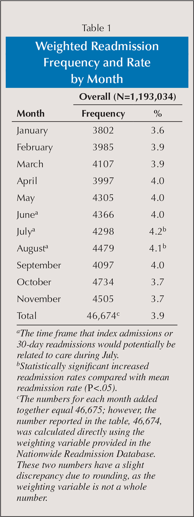 Weighted Readmission Frequency and Rate by Month