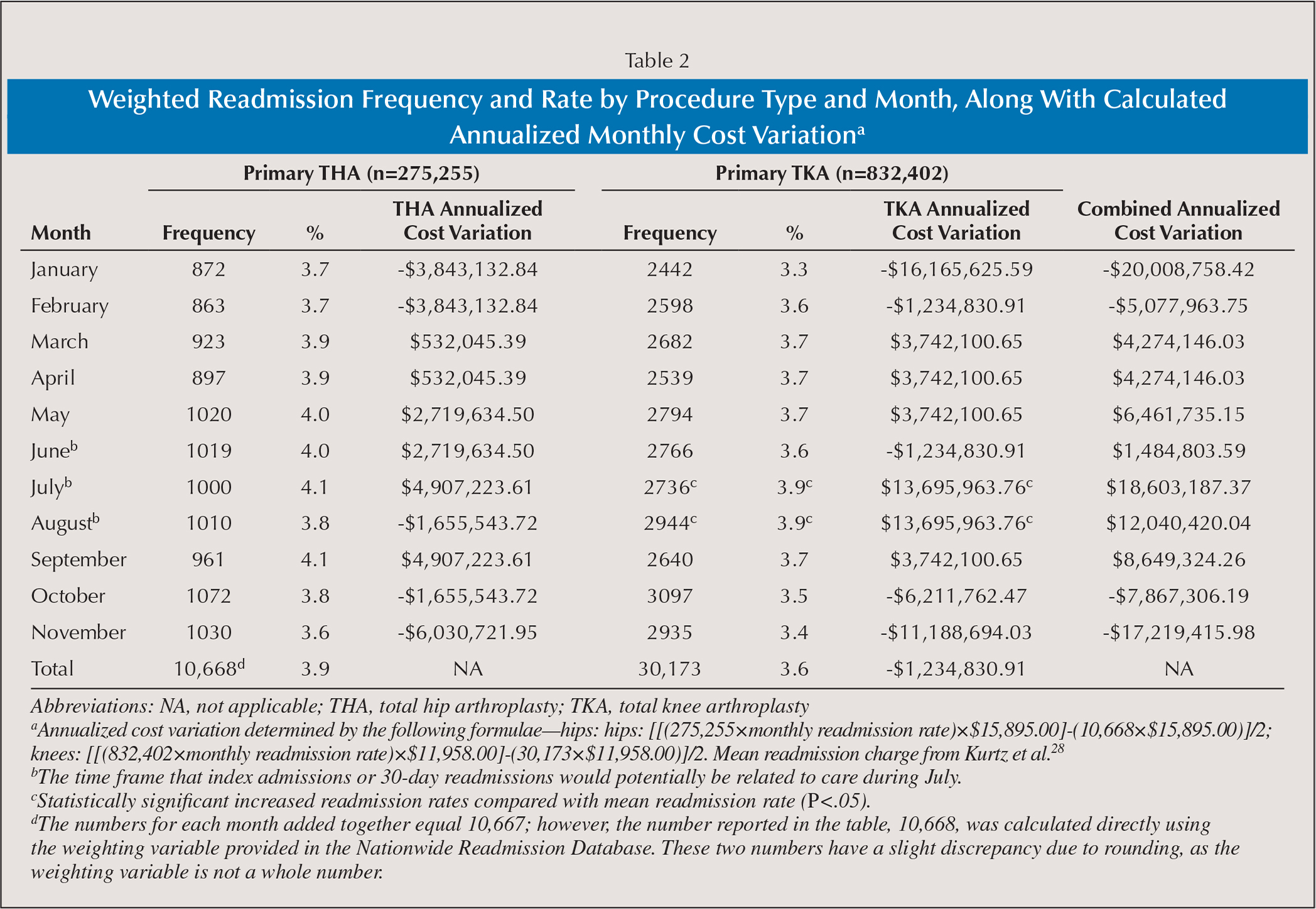 Weighted Readmission Frequency and Rate by Procedure Type and Month, Along With Calculated Annualized Monthly Cost Variationa