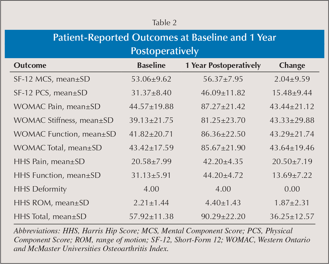 Patient-Reported Outcomes at Baseline and 1 Year Postoperatively