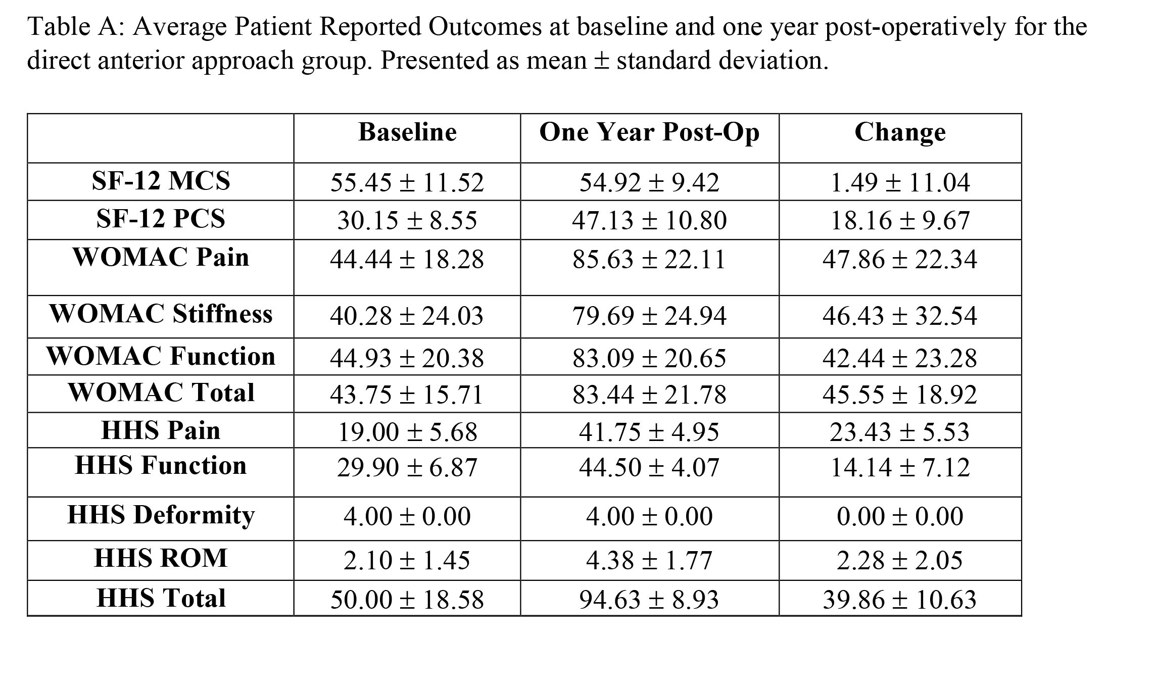 Average Patient Reported Outcomes at baseline and one year post-operatively for the direct anterior approach group. Presented as mean ± standard deviation.