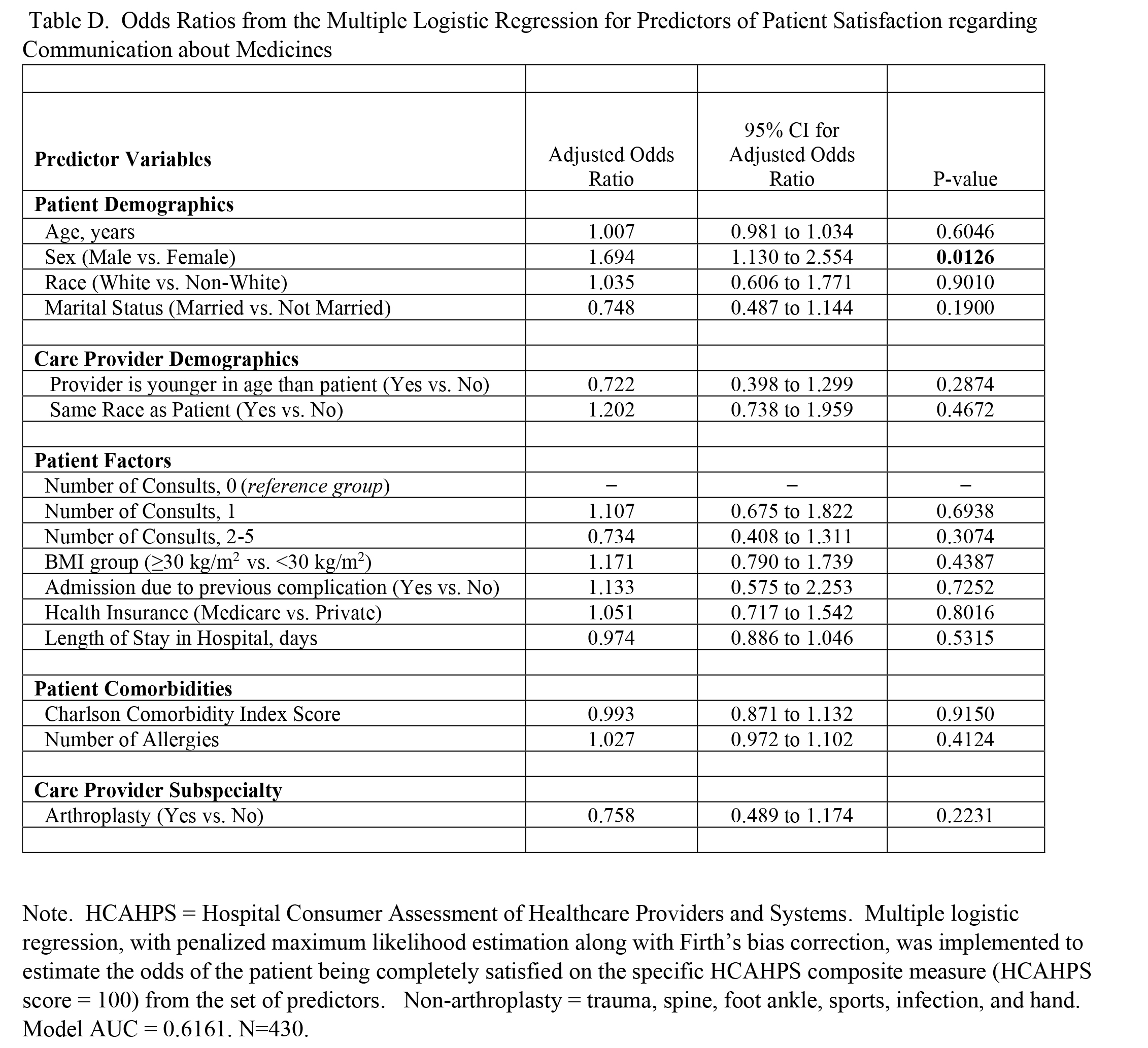 Odds Ratios from the Multiple Logistic Regression for Predictors of Patient Satisfaction regarding Communication about Medicines