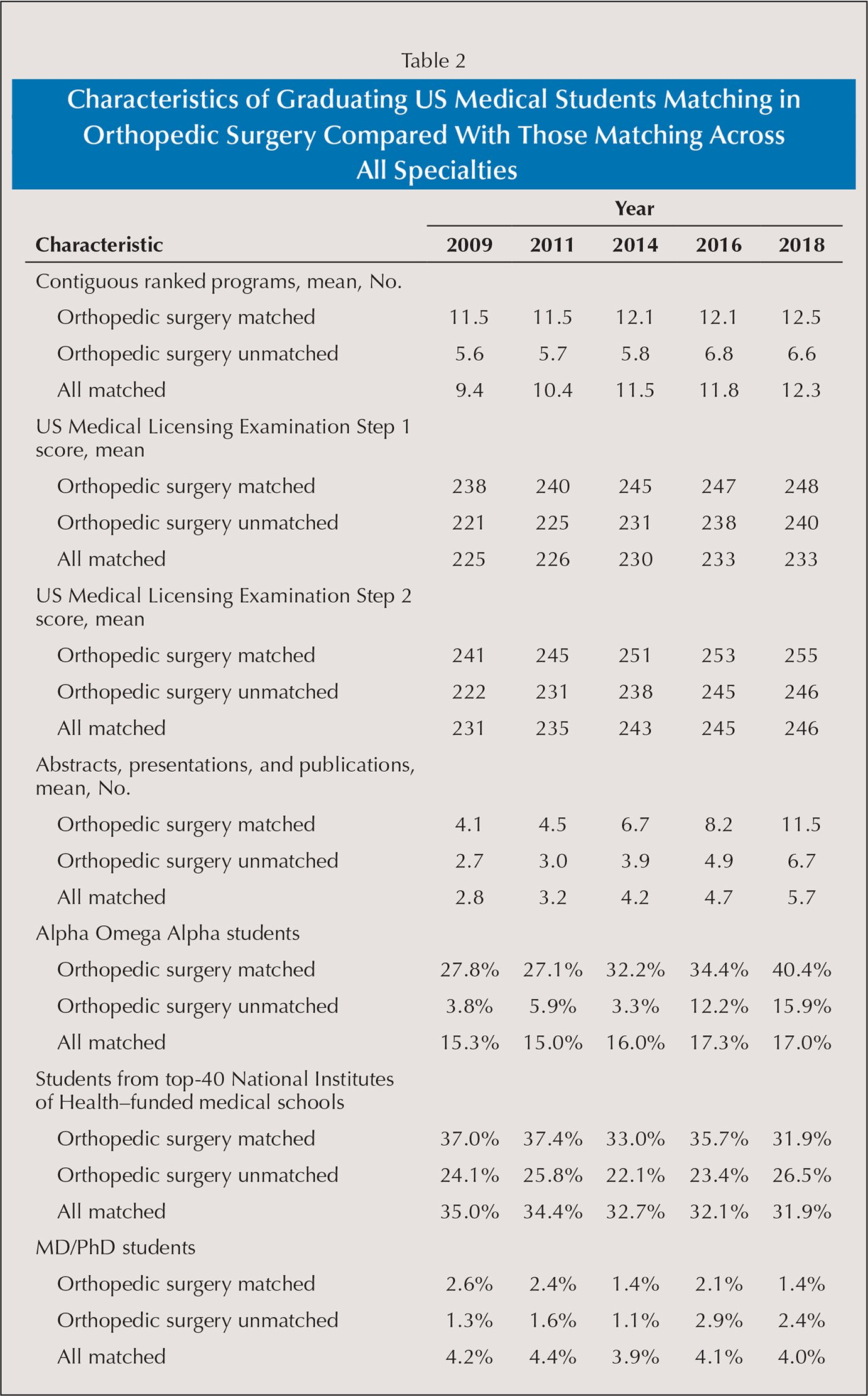 Characteristics of Graduating US Medical Students Matching in Orthopedic Surgery Compared With Those Matching Across All Specialties
