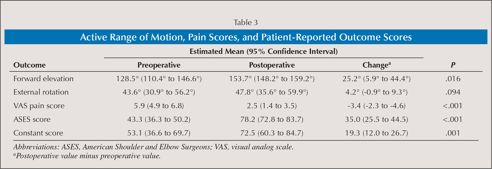 Active Range of Motion, Pain Scores, and Patient-Reported Outcome Scores