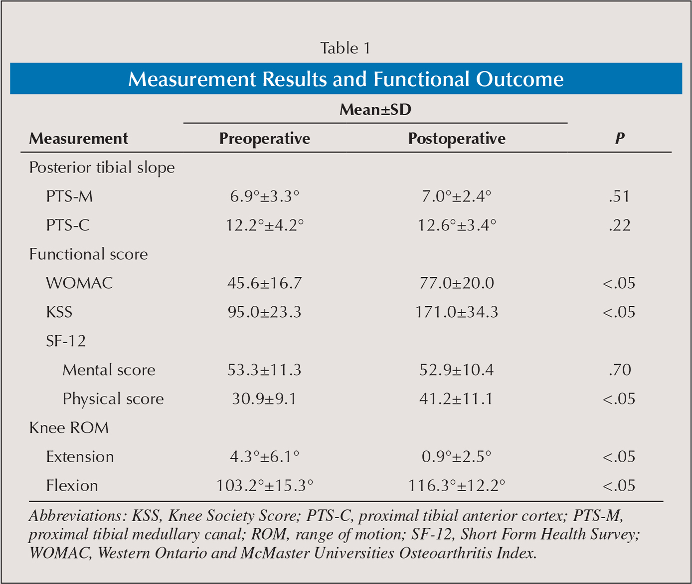 Measurement Results and Functional Outcome