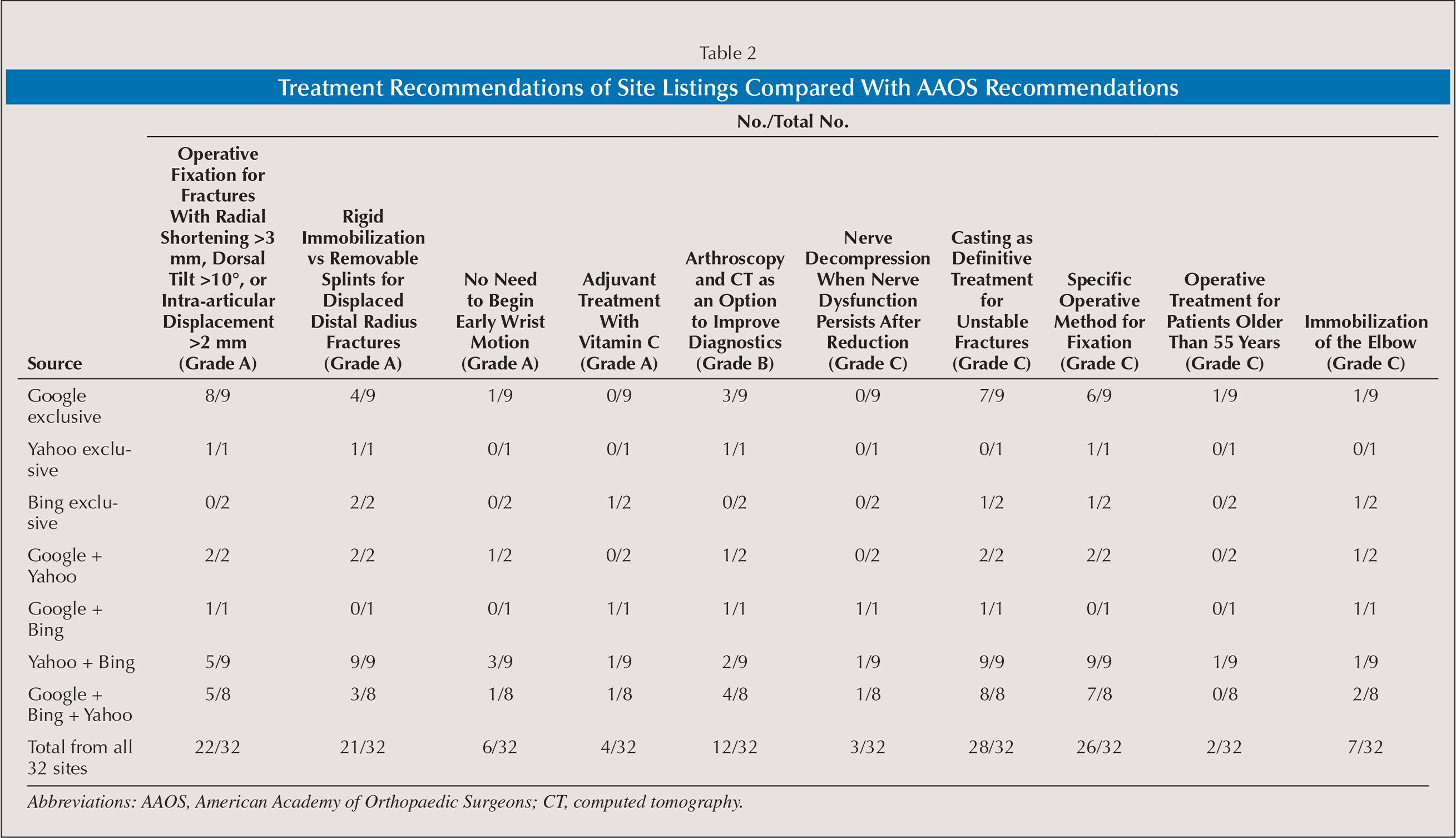 Treatment Recommendations of Site Listings Compared With AAOS Recommendations
