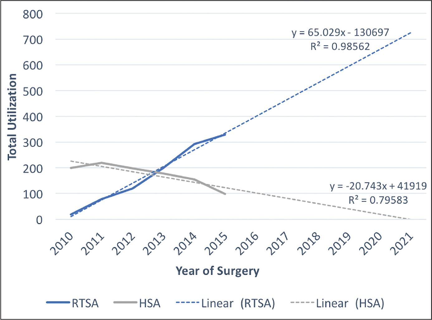 Trends in total use of reverse total shoulder arthroplasty (RTSA) vs hemiarthroplasty (HSA) from 2010 to 2015.
