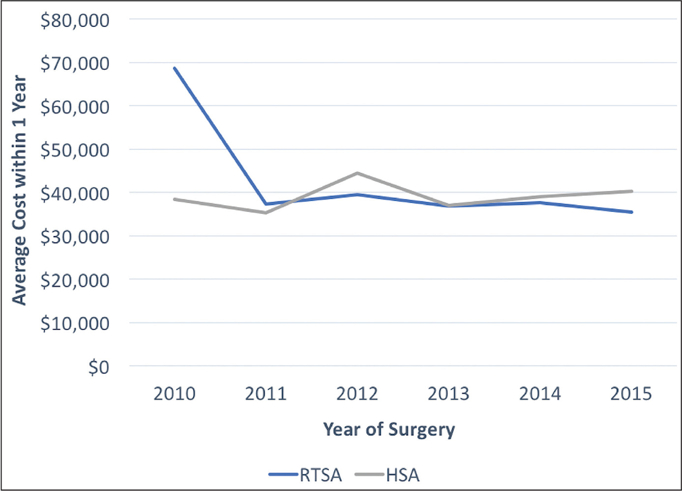 Average total cost within 1 year of reverse total shoulder arthroplasty (RTSA) vs matched hemiarthroplasty (HSA) in 2010 to the first quarter of 2015.