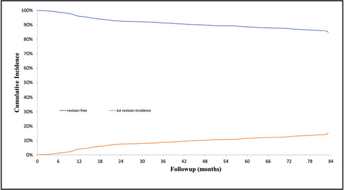 The cumulative incidence curve for revision surgery after hip arthroscopy for labral treatment.