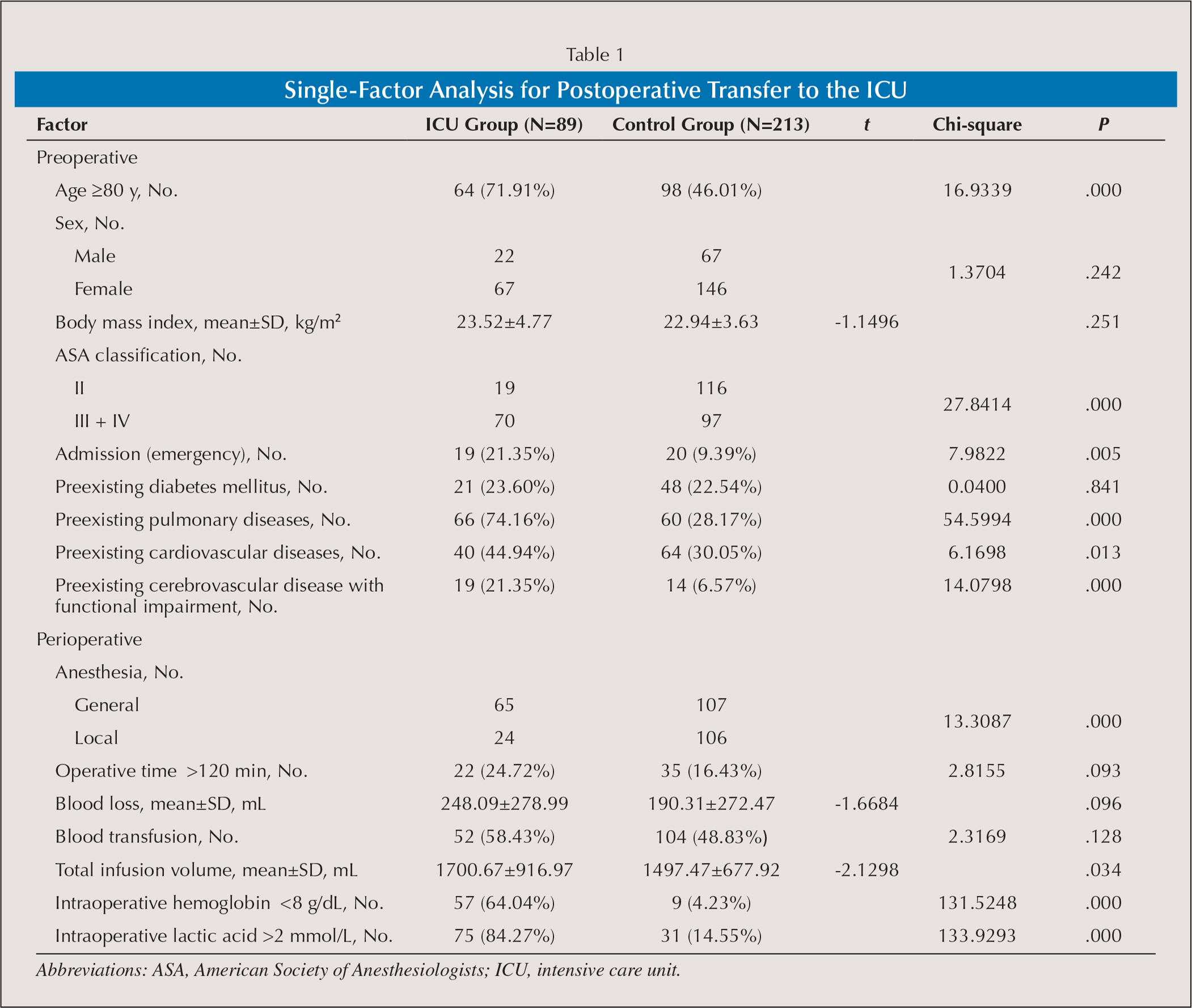 Single-Factor Analysis for Postoperative Transfer to the ICU