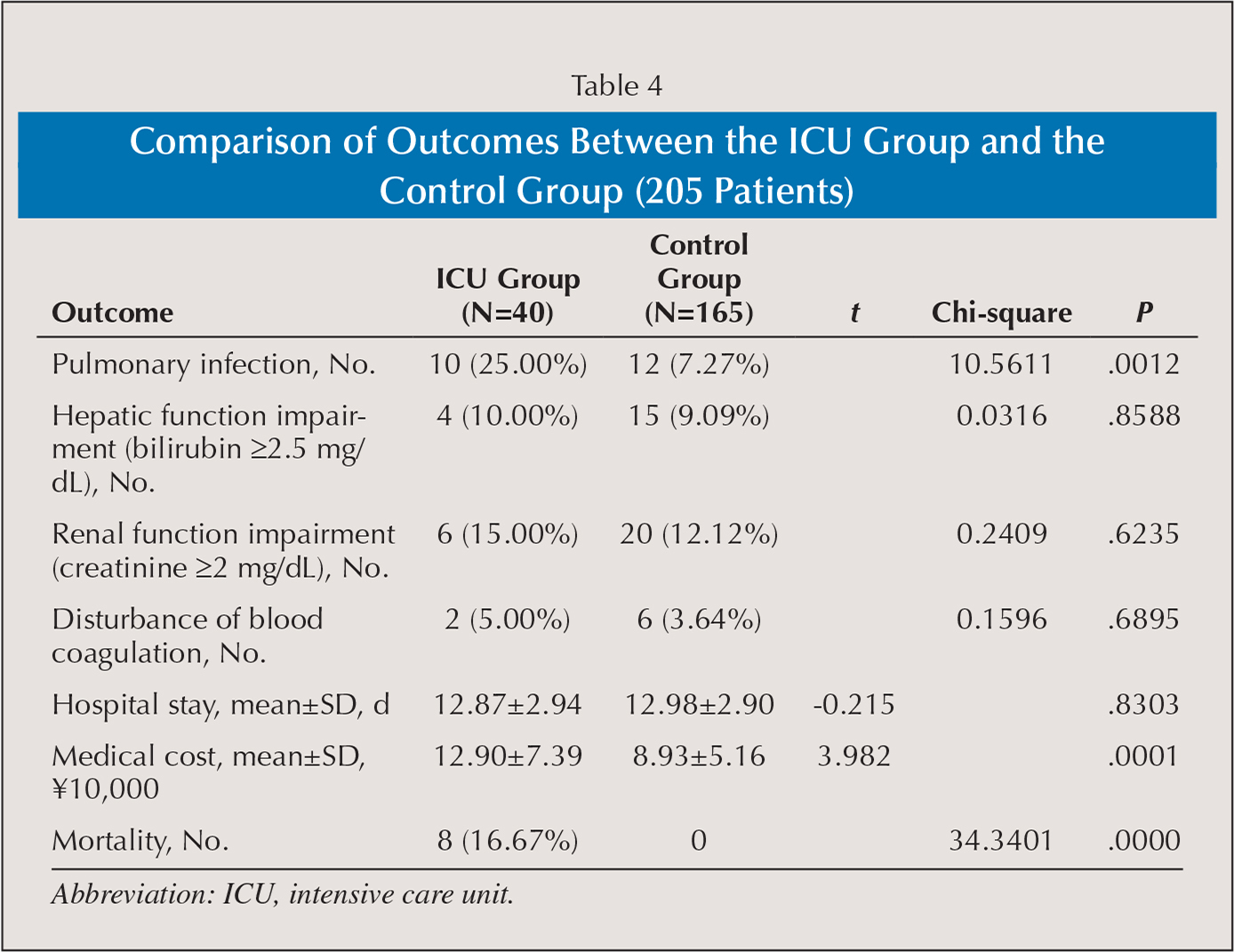 Comparison of Outcomes Between the ICU Group and the Control Group (205 Patients)