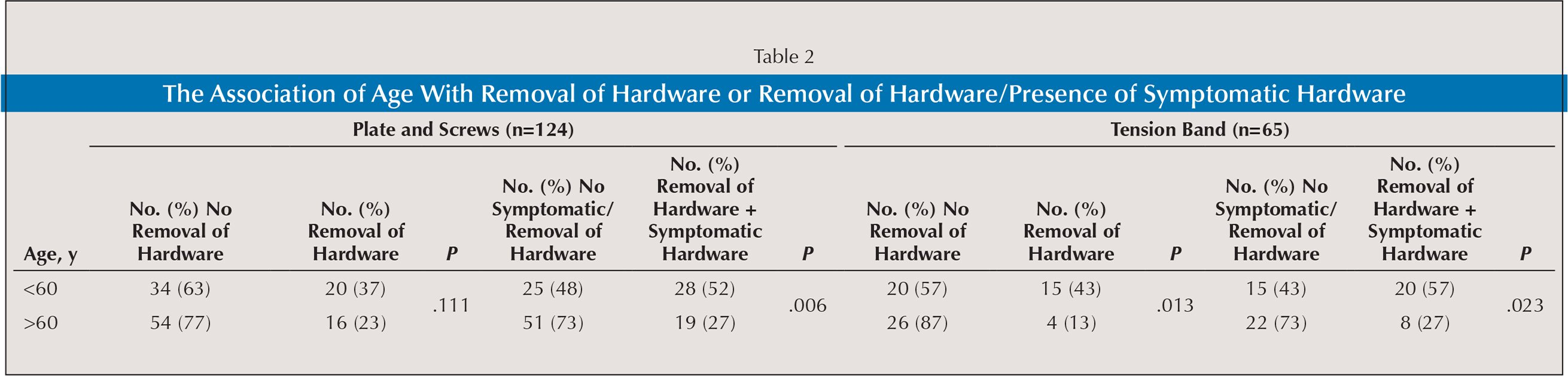 The Association of Age With Removal of Hardware or Removal of Hardware/Presence of Symptomatic Hardware