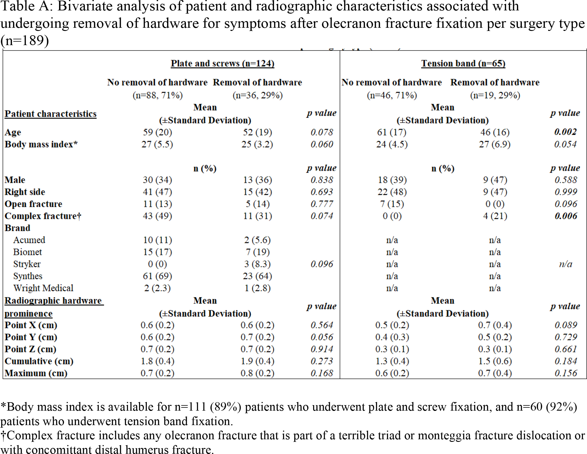 Bivariate analysis of patient and radiographic characteristics associated with undergoing removal of hardware for symptoms after olecranon fracture fixation per surgery type (n=189)
