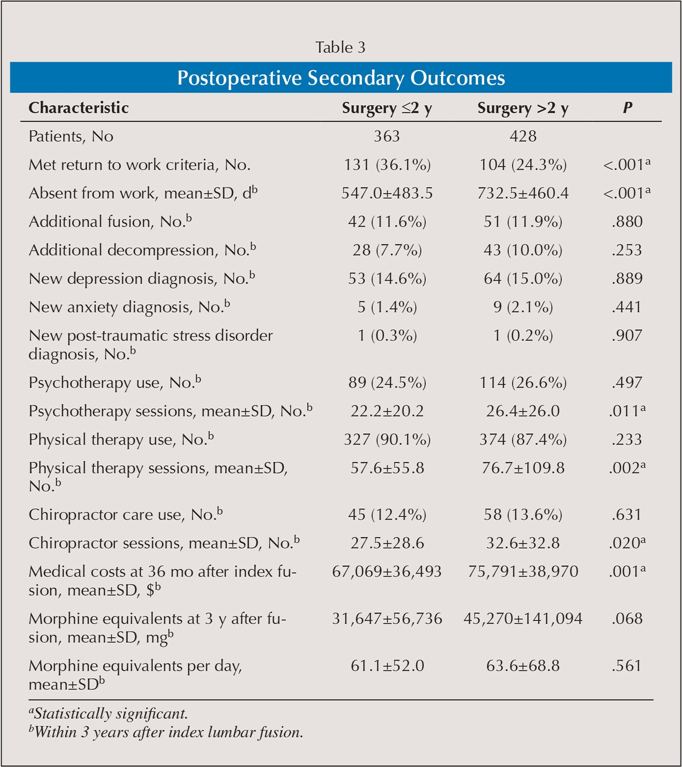Postoperative Secondary Outcomes