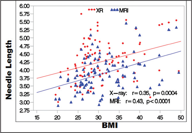 Plot demonstration of magnetic resonance imaging (MRI) and radiography (XR) values for skin-to-capsule measurements and body mass index (BMI). Correlation coefficients are illustrated by the red and blue lines.