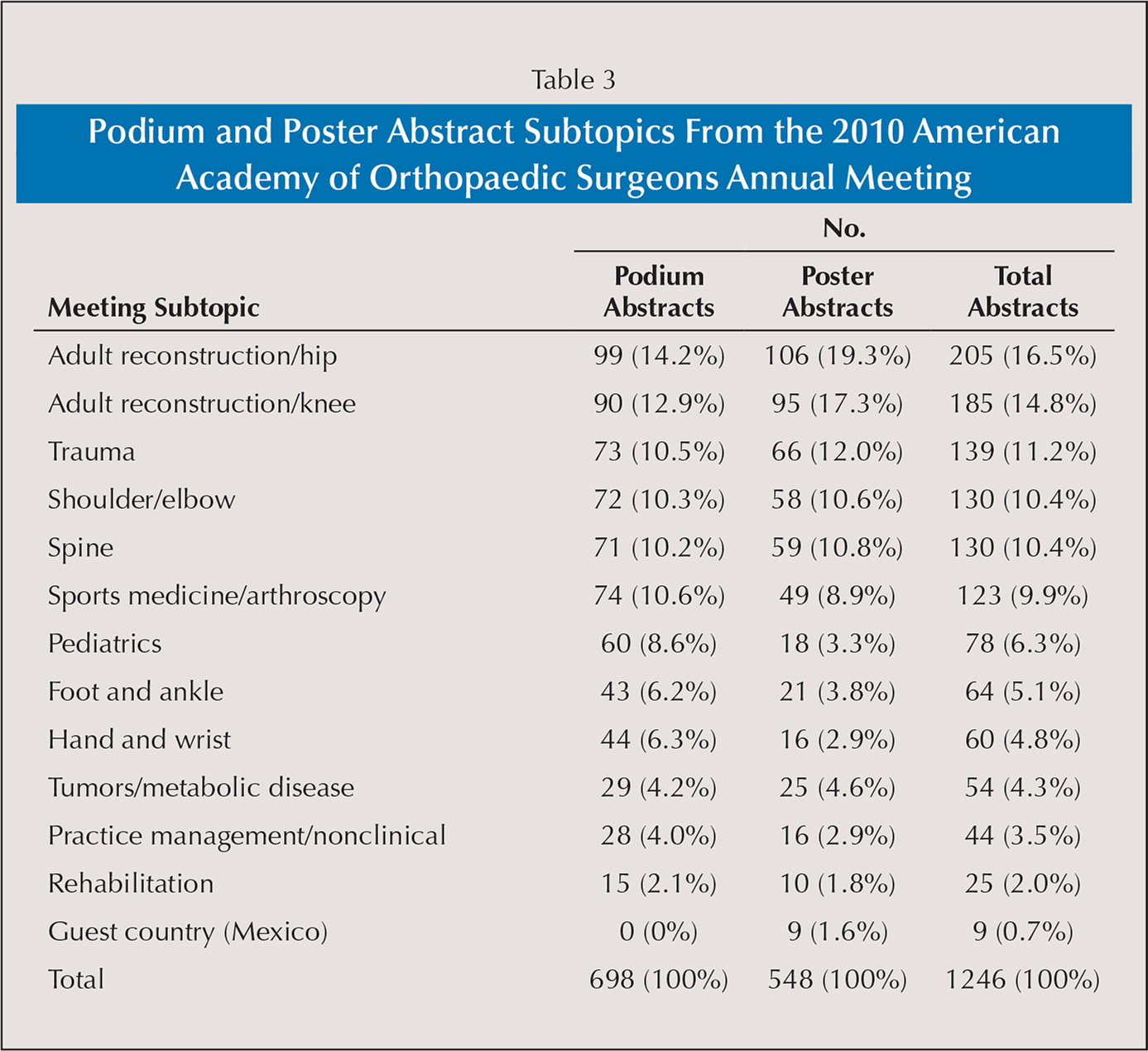 Podium and Poster Abstract Subtopics From the 2010 American Academy of Orthopaedic Surgeons Annual Meeting