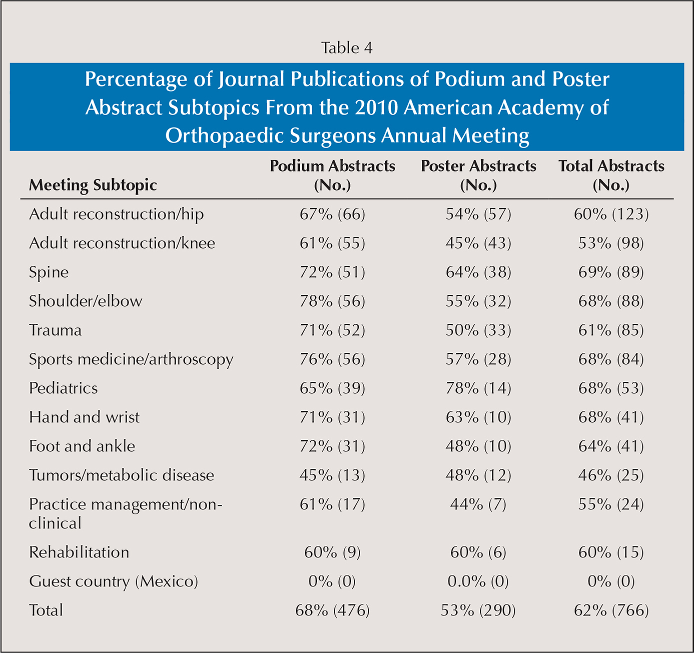 Percentage of Journal Publications of Podium and Poster Abstract Subtopics From the 2010 American Academy of Orthopaedic Surgeons Annual Meeting