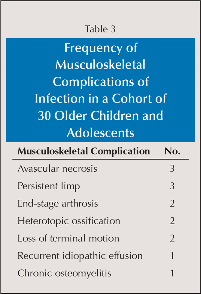 Frequency of Musculoskeletal Complications of Infection in a Cohort of 30 Older Children and Adolescents