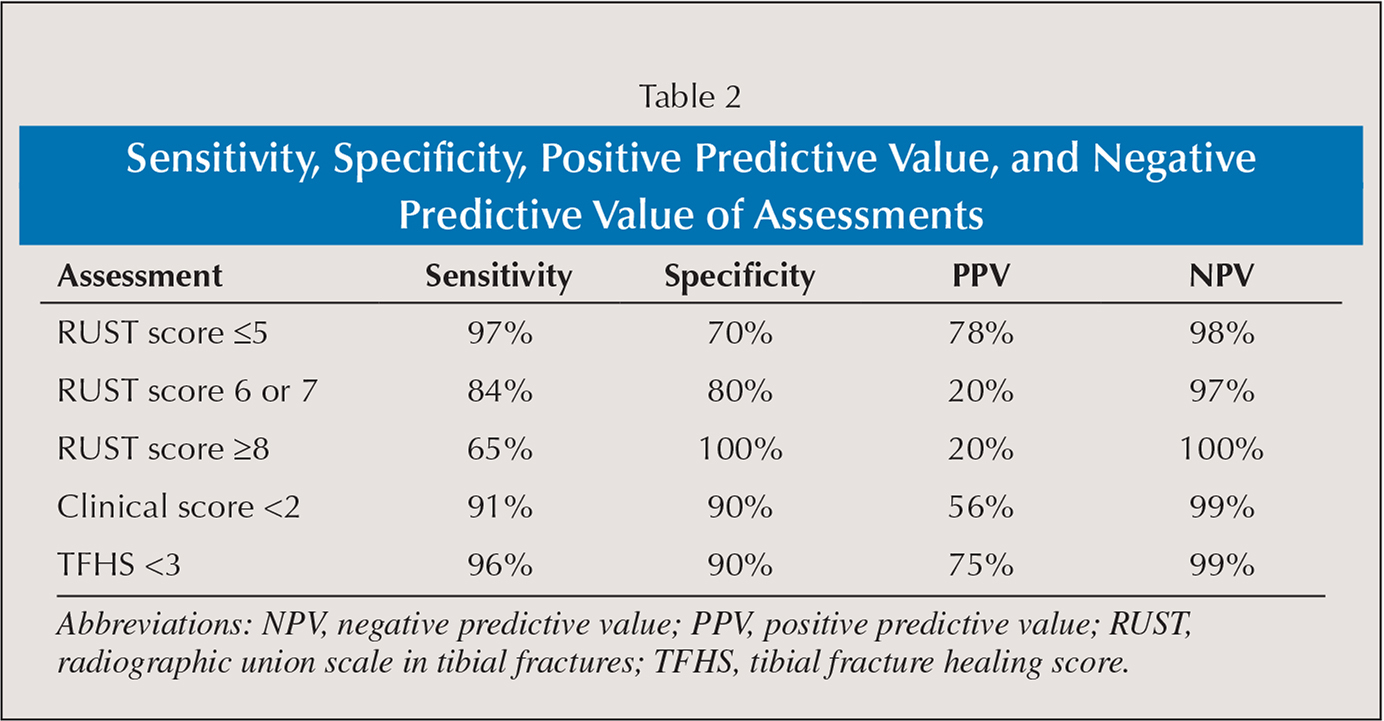 Sensitivity, Specificity, Positive Predictive Value, and Negative Predictive Value of Assessments
