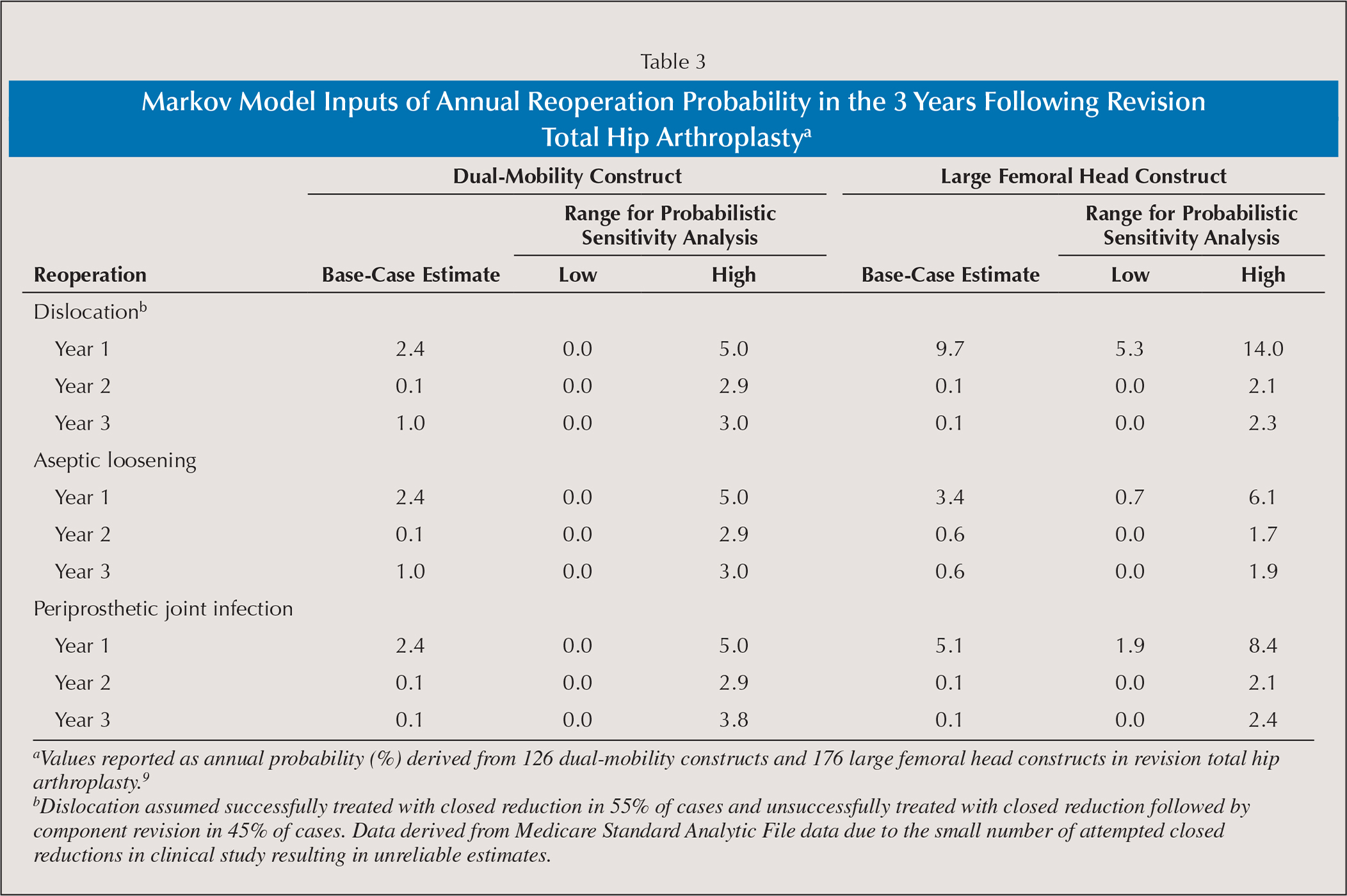 Markov Model Inputs of Annual Reoperation Probability in the 3 Years Following Revision Total Hip Arthroplastya