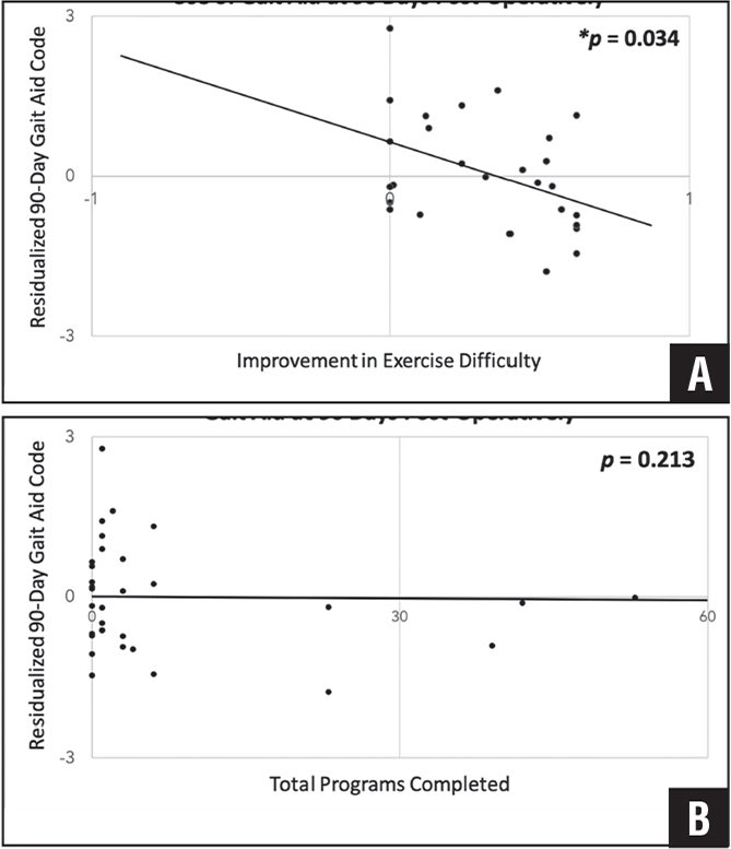 "A scatter plot showing improvement in exercise difficulty correlated with decreased gait aid use at 90 days. Preoperative exercise difficulty improvement correlated significantly with decreased gait aid use at 90 days postoperatively (P=.034) (A), but the number of preoperative exercise modules completed did not (P=.213) (B). Controlling for age, sex, weight, and American Society of Anesthesiologists status resulted in a ""residualized"" y-axis. Line of best fit through all data points is shown."