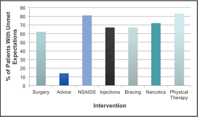 Patients who reported unmet expectations for common orthopedic interventions. Abbreviation: NSAIDS, nonsteroidal anti-inflammatory drugs.