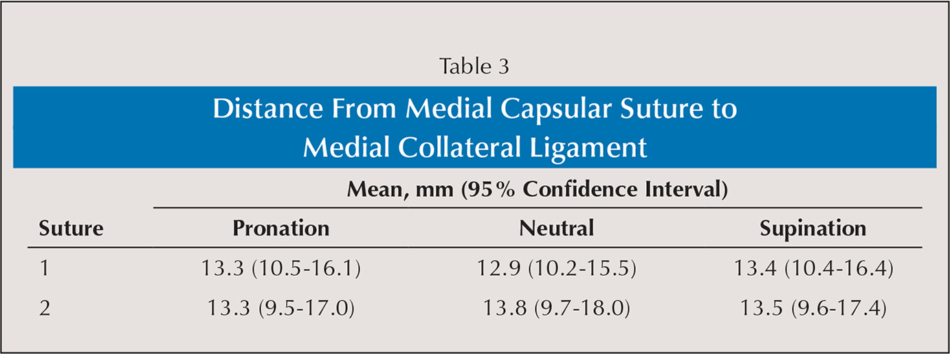 Distance From Medial Capsular Suture to Medial Collateral Ligament