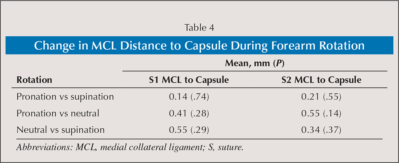 Change in MCL Distance to Capsule During Forearm Rotation